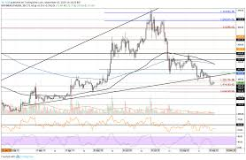 Btc Eth Usd Chart Ethereum Price Analysis Eth Trading Below 175 Can It Go