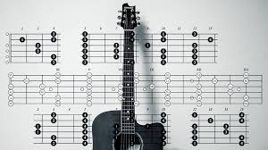5 Best Software For Writing Guitar Tablature And Never Miss