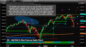 Dow Futures Daily Chart Wheres The Market Bottom Is This It Technical Traders Ltd