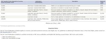 Rbc Avion Card Review Creditwalk Ca