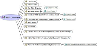 Rssi Chart Wifi Overview Dashboard