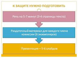 Теоретические материалы Подготовка и защита магистерской  Защита магистерской диссертации 1 2 3 4 5 6 7 8