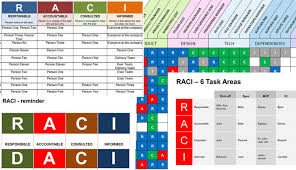 Raci Chart For Agile Projects Powerpoint Raci Presentation Template