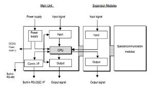 programmable logic controller block diagram ireleast info block diagram of a plc wiring diagram wiring block