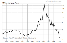 Mortgage Interest Rate Chart Over Time Mortgage Interest Rates Over Time Trade Setups That Work
