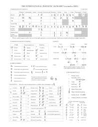 Universal Phonetics Chart Full Ipa Chart International Phonetic Association