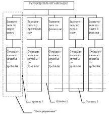 Анализ действующей структуры на примере предприятия ООО Строитель  Рис 7 схема линейной структуры предприятия ООО Строитель Совершенствование организационной