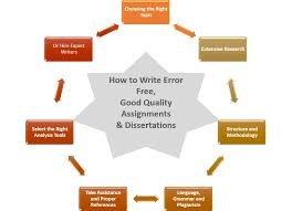 dissertation help Archives   Dissertation Writers