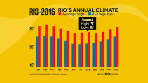 Rio De Janeiro Climate Chart Climate And Climate Change At The Rio Olympics Climate Central