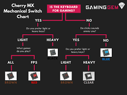 The Complete Cherry Mx Mechanical Switch Guide With Sounds