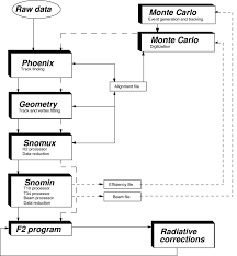 Nmc Chart 2 A Flow Chart Of The Nmc Data Processing Chain Download