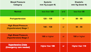 Blood Pressure Chart For Children And Adults 55 Expert Blood Pressure Blood Pressure Chart