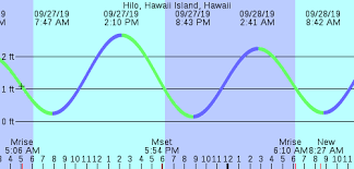 Big Island Weather And News Instanthawaii