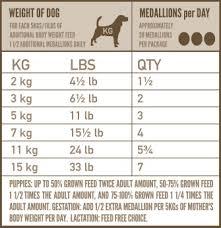 Orijen Puppy Feeding Chart Regional Red Freeze Dried Dog Food