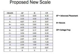 School Admins Considering Gpa Weight Changes The Hour