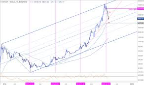 Weekly Technical Perspective On Aud Usd Usd Cad Aud Nzd