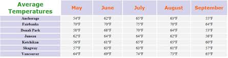 Alaska Annual Weather Chart Alaska Temperatures Climate And Weather Info Temperature