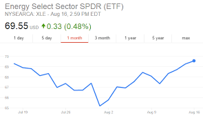 Energy Select Sector Spdr Fund Xle Top Stock Picks
