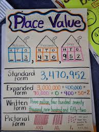 Place Value Anchor Chart Math Charts Second Grade Math