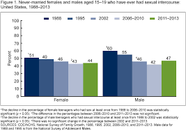 figure 1 is a bar chart showing trends in the percene of never married females
