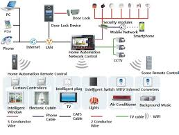 stunning wired home network design pictures decorating design how to setup a network switch and router at Home Wired Network Diagram