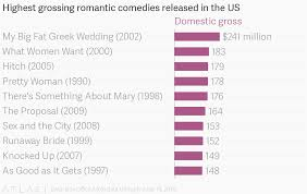 Highest Grossing Romantic Comedies Released In The Us