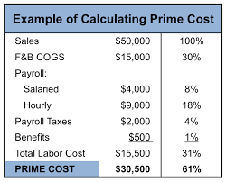 Prime Time Knowing The Prime Cost Formula Can Keep Your Restaurant