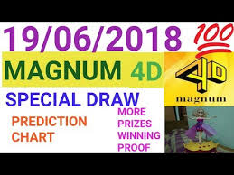 Magnum Prediction Chart Videos Matching Magnum 4d Prediction Charts For 15 08 2018