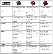 Huawei Kirin 650 Vs Qualcomm Snapdragon Processors