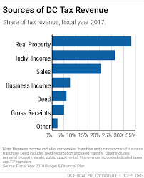 Virginia Sales Tax 2014 Chart Taxes In The District The Evolution Of Dc Tax Rates Since