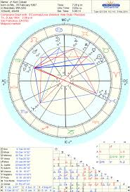 Couple Birth Chart Composite Charts South Florida Astrologer Personality