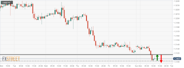 Usd Cad Getting Ready For Another Intraday Bearish Move