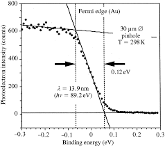 IUCr) Submicrometre-area high-energy-resolution photoelectron spectroscopy system