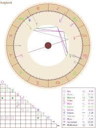 Bts Jungkook Zodiac Numerology And Birth Chart Pt 2 K