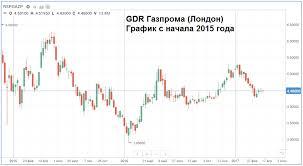 Сбербанк скоро выпустит структурные облигации на АДР Газпрома gdr gazprom
