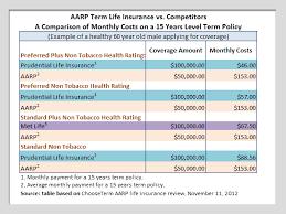 Aarp Insurance Quote