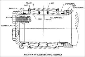 tapered roller bearing assembly. appendix a - schematic of typical freight car roller bearing assembly tapered 1