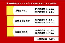 神奈川 県 大和 市 コロナ 感染 者 数