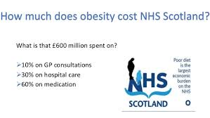 Obesity And Cost To Nhs