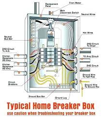 typical house wiring panel diagram wiring diagram info wiring diagram for breaker panel wiring diagram megatypical breaker panel wiring diagram wiring diagram database wiring