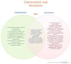 French And Russian Revolution Venn Diagram 9 Karl Marx Presidential Politics For America