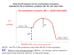 draw the pe diagram for the combustion of propane