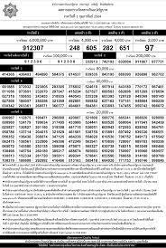 ตรวจหวย 1/02/64 รายงานสด! ข้อมูลผลการออกรางวัลสลากกินแบ่ง