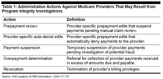 Revocation Of Your Medicare Billing Privileges Liles Parker Pllc