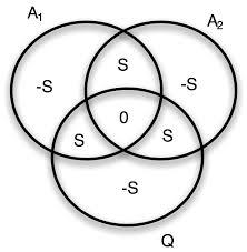 Quantum Venn Diagram Paradox Spherical Harmonics 2014