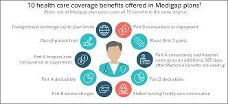 About Medicare Supplement Plans Medigap Medicare