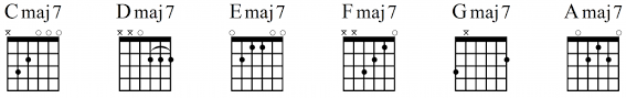 Major 7 Chords Guitar Chart Add More Flavor To Your Playing With These 7 Jazz Guitar
