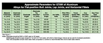 Stainless Steel Arc Welding Rod Chart Preparing For Aluminum Gtaw