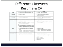 Cv And Resume Difference Difference Between And Resume Cv Biodata