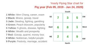How To Use Flying Star Chart Monthly Flying Star Charts For 2019 Year Of The Pig Boar